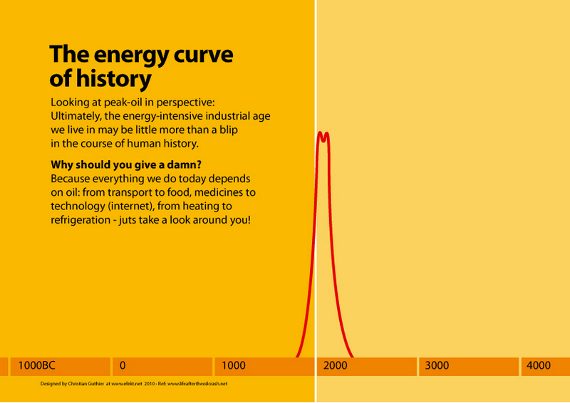 The energy curve of history