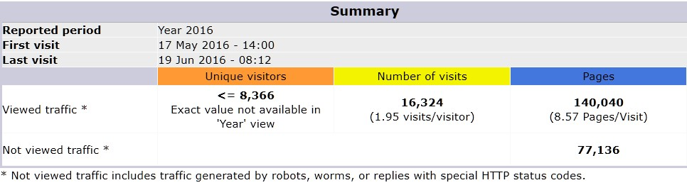 Dharma dokumenter Statistik